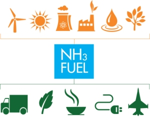 NH3 Fuel Chart