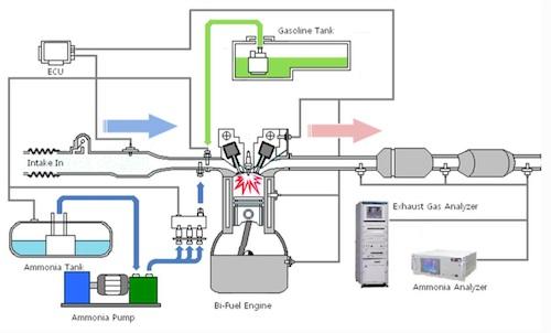 AmVeh fuel system
