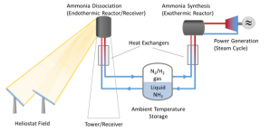 Schematic of an NH3-based thermochemical energy storage system.